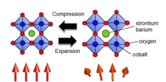 Understanding-magnetism-changes-caused-by-crystal-lattice-expansion